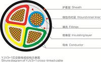 0.6/1KV交联聚氯乙烯绝缘聚氯乙烯护套电力电缆