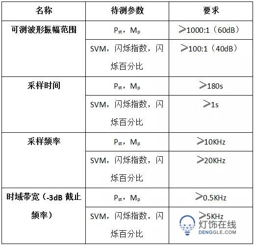 能源之星Lamp V2.1认证规范发布