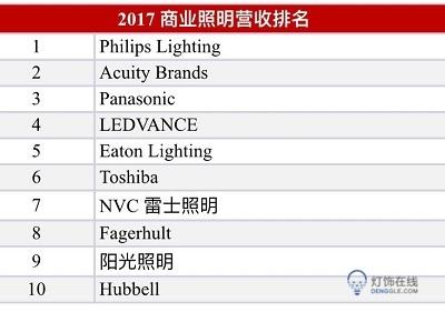 2018年全球LED室内商业照明市场为158.7亿美金,占全球LED照明总产值42%