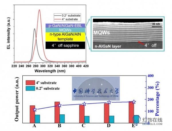 中科大孙海定课题组利用衬底斜切角调控量子阱实现三维载流子束缚 突破紫外LED性能